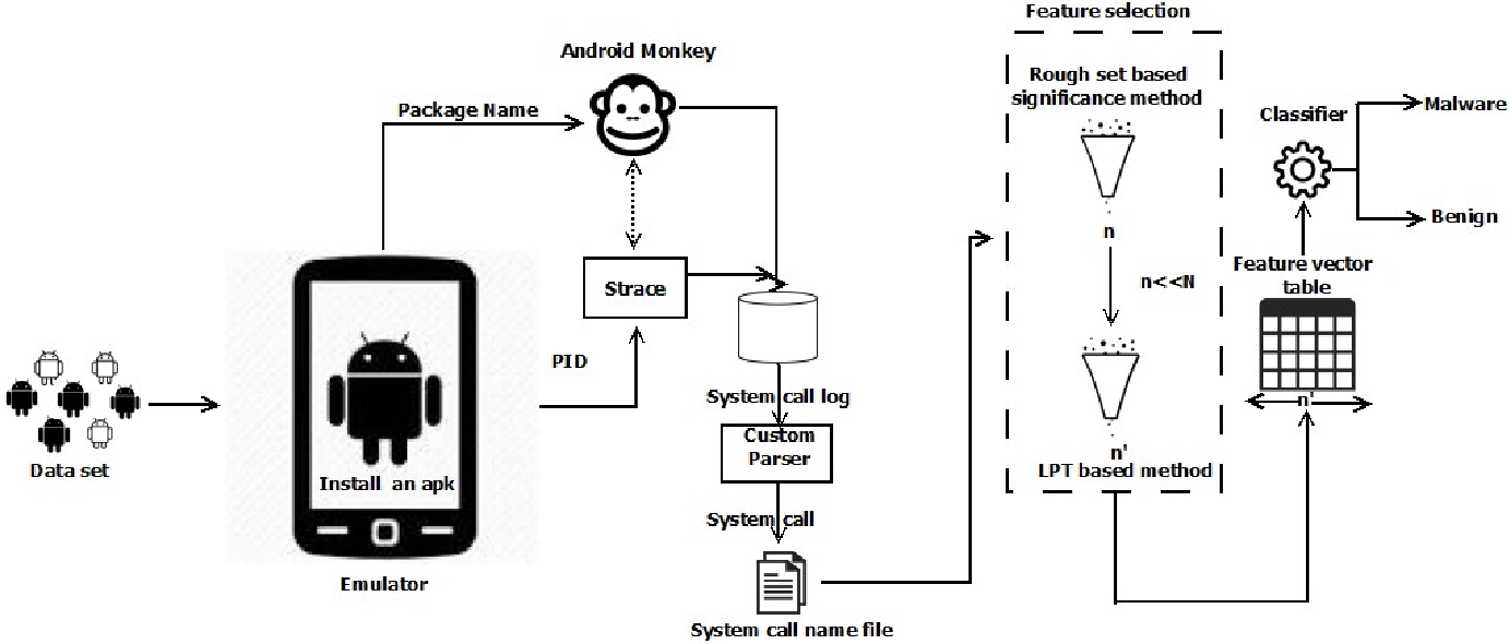 Figure 1 for FeatureAnalytics: An approach to derive relevant attributes for analyzing Android Malware