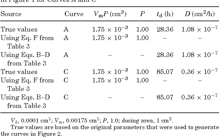 Table 4. Permeation Parameters Derived from the Data Presented in Figure 1 for Curves A and C