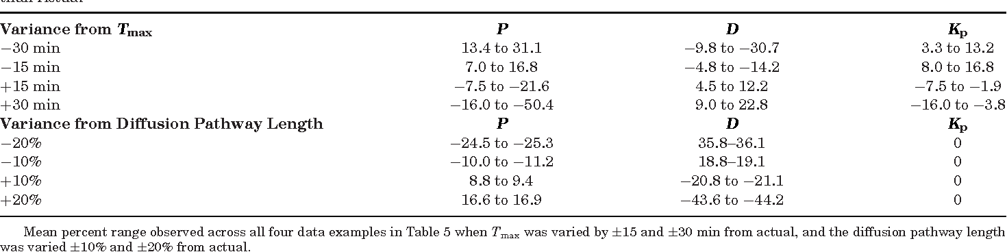 Table 6. Mean Percent Range Observed for Accuracy of P, D, and Kp when Tmax or the Diffusion Pathway Length (l) Are Estimated Rather than Actual