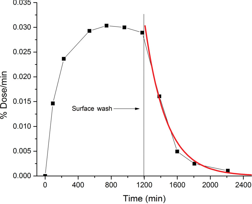 Figure 11. In vitro absorption of caffeine, from a water-based gel, with a surface wash at 1200 min.19 Solid red line is the model-fit results using the diffusion and partition coefficients derived from the data, as described in the text.