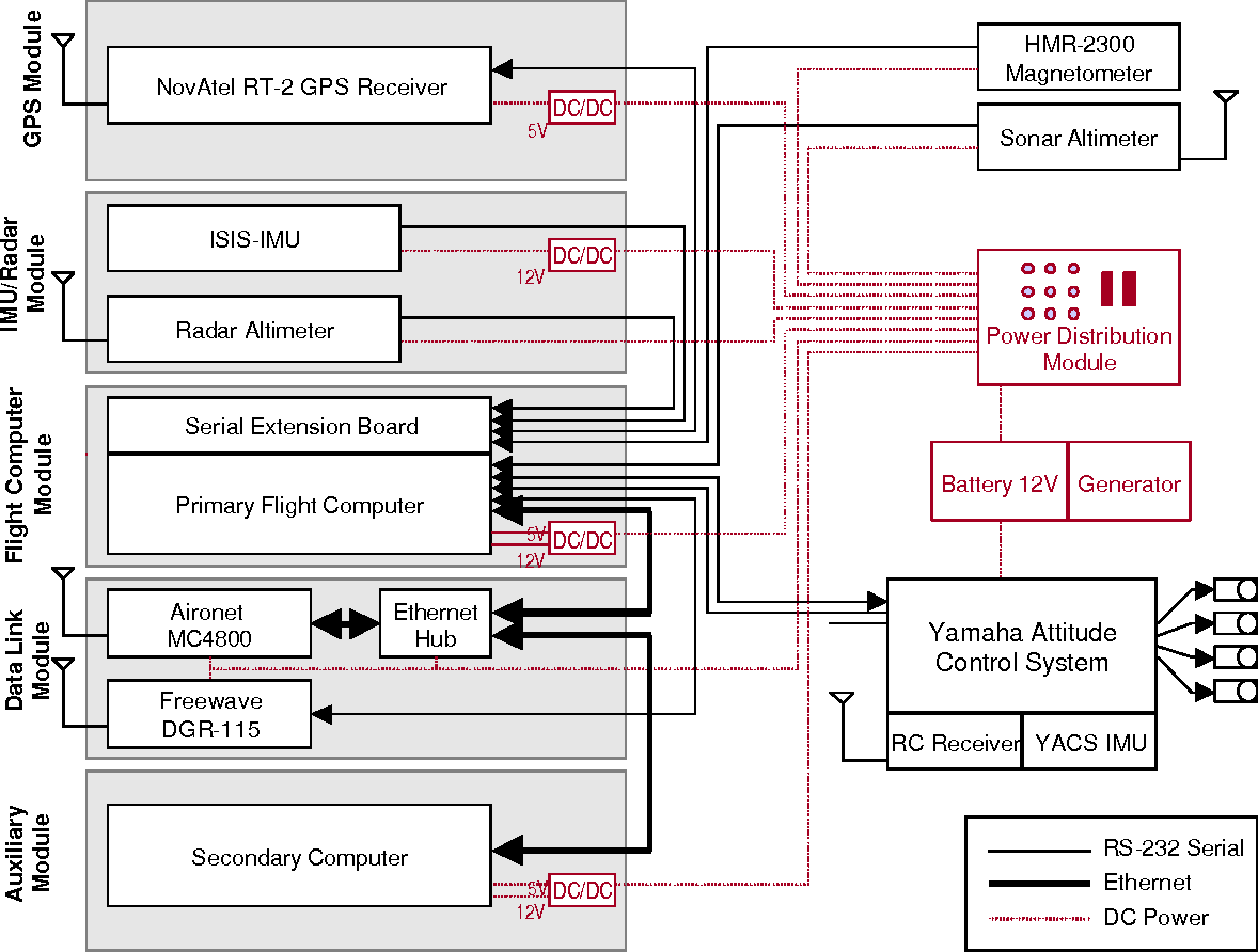 Figure 3 – GTMax wiring diagram, including separation into modules, each  with their own