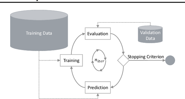 Figure 3 for Trust Your Model: Iterative Label Improvement and Robust Training by Confidence Based Filtering and Dataset Partitioning