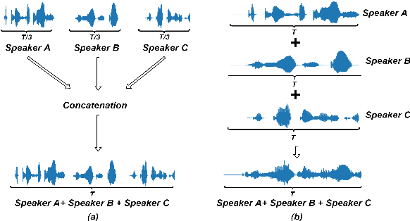 Figure 3 for Weakly Supervised Training of Hierarchical Attention Networks for Speaker Identification