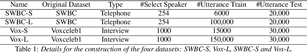 Figure 2 for Weakly Supervised Training of Hierarchical Attention Networks for Speaker Identification