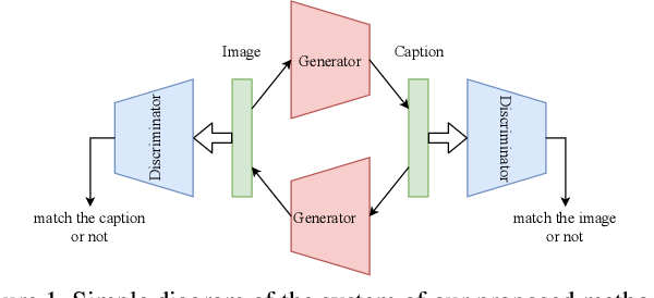 Figure 1 for End-to-End Learning Using Cycle Consistency for Image-to-Caption Transformations