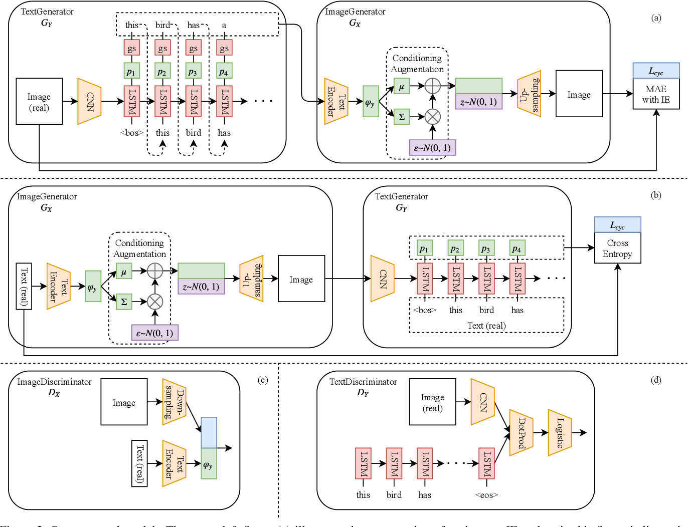 Figure 3 for End-to-End Learning Using Cycle Consistency for Image-to-Caption Transformations