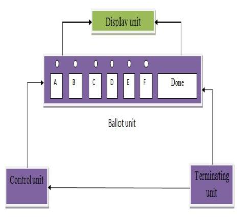 Figure 2 From Preferential Electronic Voting Machine An Embedded
