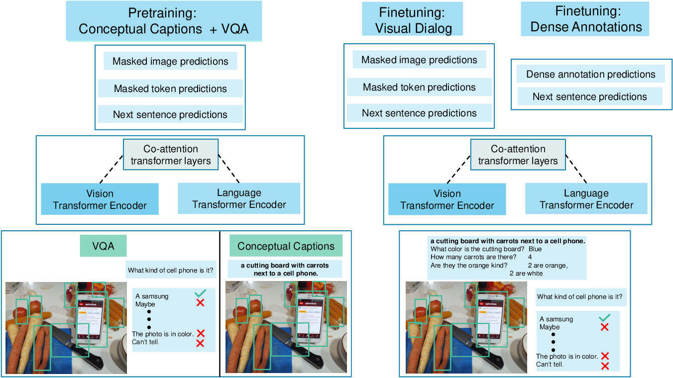 Figure 1 for Large-scale Pretraining for Visual Dialog: A Simple State-of-the-Art Baseline