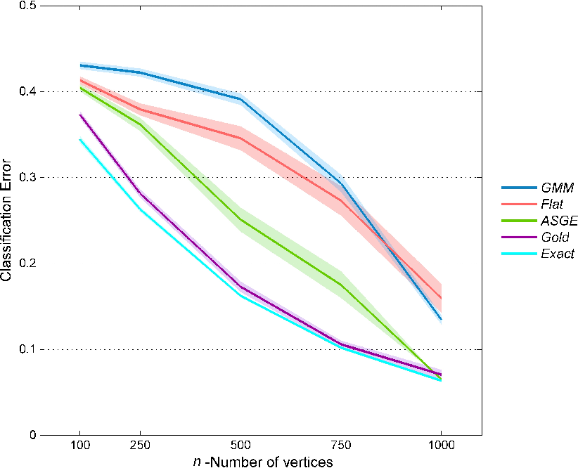 Figure 3 for Empirical Bayes Estimation for the Stochastic Blockmodel