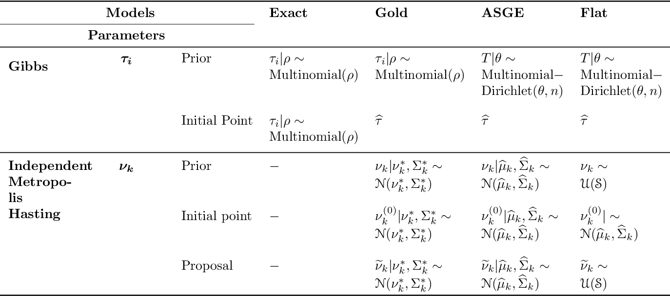 Figure 1 for Empirical Bayes Estimation for the Stochastic Blockmodel