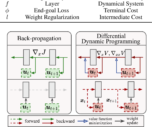 Figure 1 for Differential Dynamic Programming Neural Optimizer