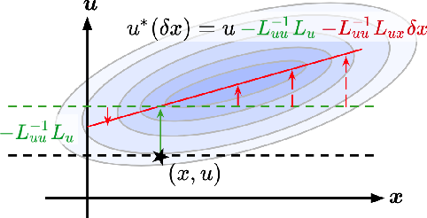 Figure 3 for Differential Dynamic Programming Neural Optimizer