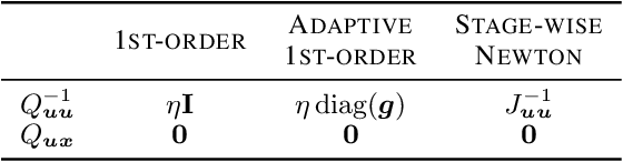 Figure 2 for Differential Dynamic Programming Neural Optimizer