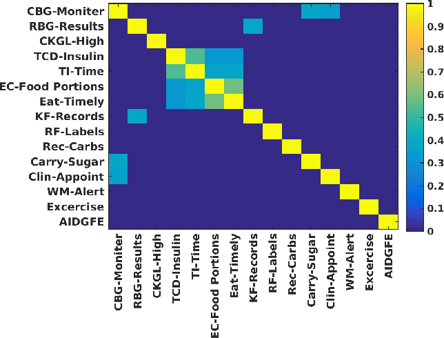 Figure 2 for Visualisation of Survey Responses using Self-Organising Maps: A Case Study on Diabetes Self-care Factors