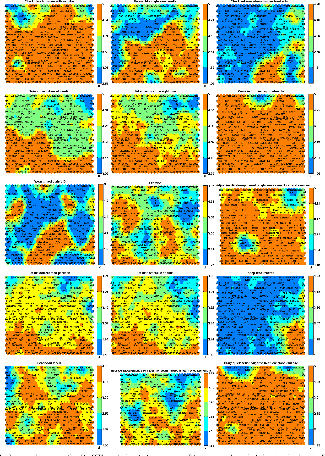 Figure 4 for Visualisation of Survey Responses using Self-Organising Maps: A Case Study on Diabetes Self-care Factors