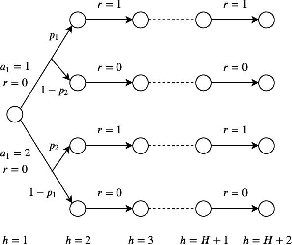 Figure 2 for Risk-Sensitive Reinforcement Learning: Near-Optimal Risk-Sample Tradeoff in Regret