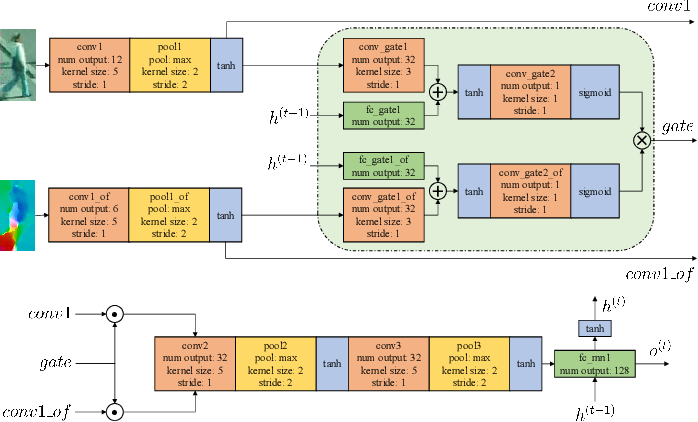Figure 3 for Video-based Person Re-Identification using Gated Convolutional Recurrent Neural Networks
