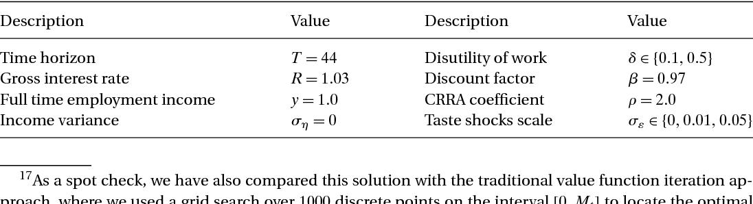 Table 1. Baseline true parameter values.