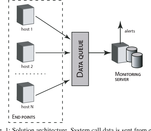 Figure 1 for Process Monitoring on Sequences of System Call Count Vectors