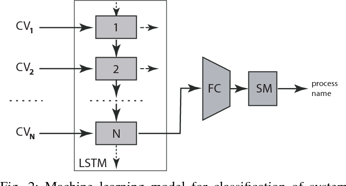 Figure 2 for Process Monitoring on Sequences of System Call Count Vectors