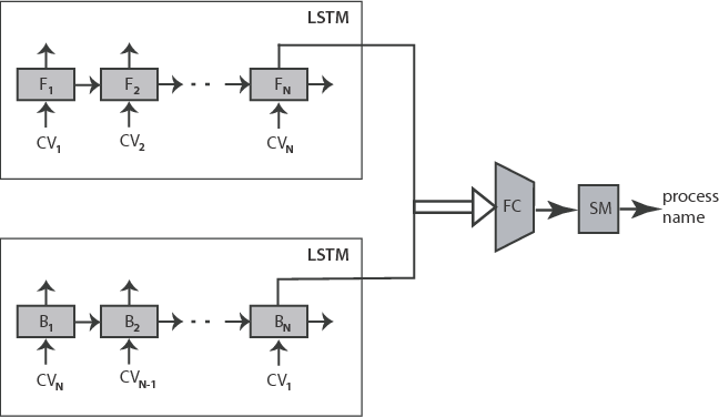Figure 3 for Process Monitoring on Sequences of System Call Count Vectors