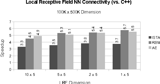 Figure 4 for Utilizing Static Analysis and Code Generation to Accelerate Neural Networks