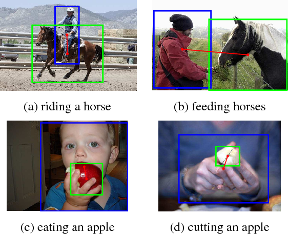 Figure 1 for Learning to Detect Human-Object Interactions