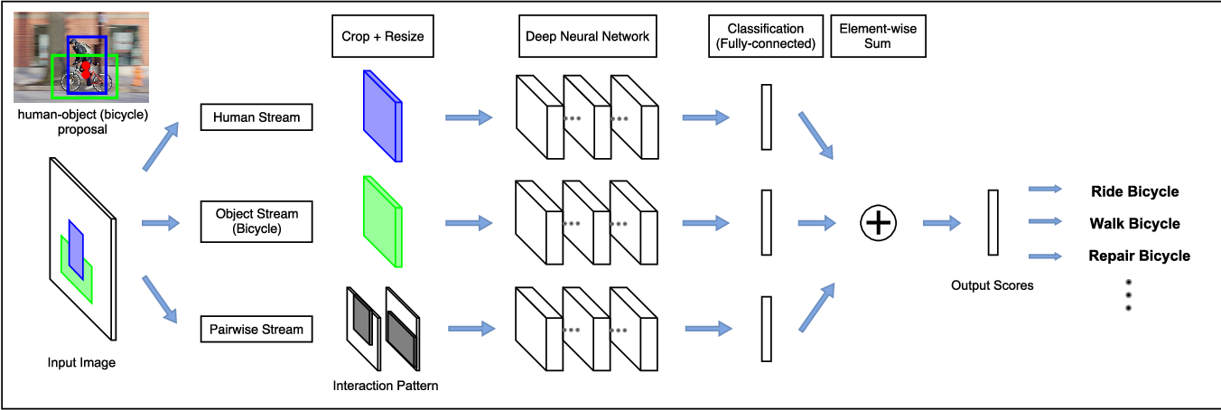 Figure 3 for Learning to Detect Human-Object Interactions