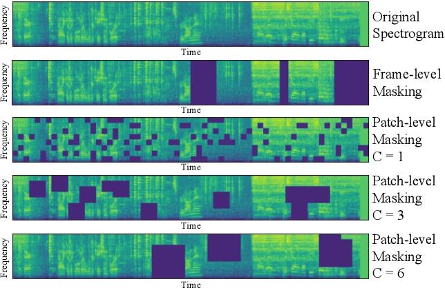 Figure 3 for SSAST: Self-Supervised Audio Spectrogram Transformer