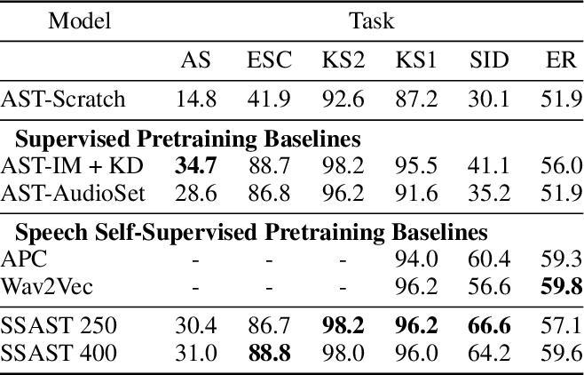 Figure 2 for SSAST: Self-Supervised Audio Spectrogram Transformer