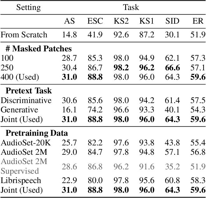 Figure 4 for SSAST: Self-Supervised Audio Spectrogram Transformer