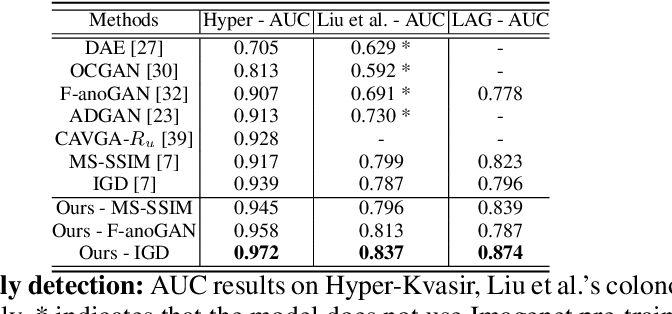 Figure 4 for Constrained Contrastive Distribution Learning for Unsupervised Anomaly Detection and Localisation in Medical Images