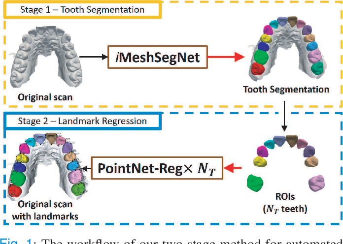 Figure 1 for Two-Stage Mesh Deep Learning for Automated Tooth Segmentation and Landmark Localization on 3D Intraoral Scans