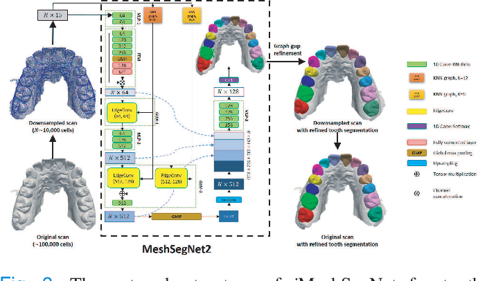 Figure 3 for Two-Stage Mesh Deep Learning for Automated Tooth Segmentation and Landmark Localization on 3D Intraoral Scans