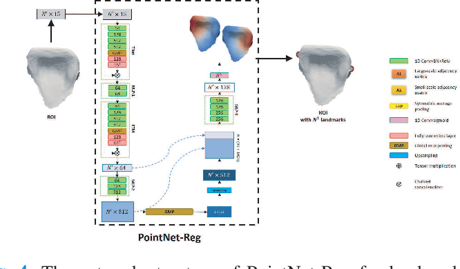 Figure 4 for Two-Stage Mesh Deep Learning for Automated Tooth Segmentation and Landmark Localization on 3D Intraoral Scans