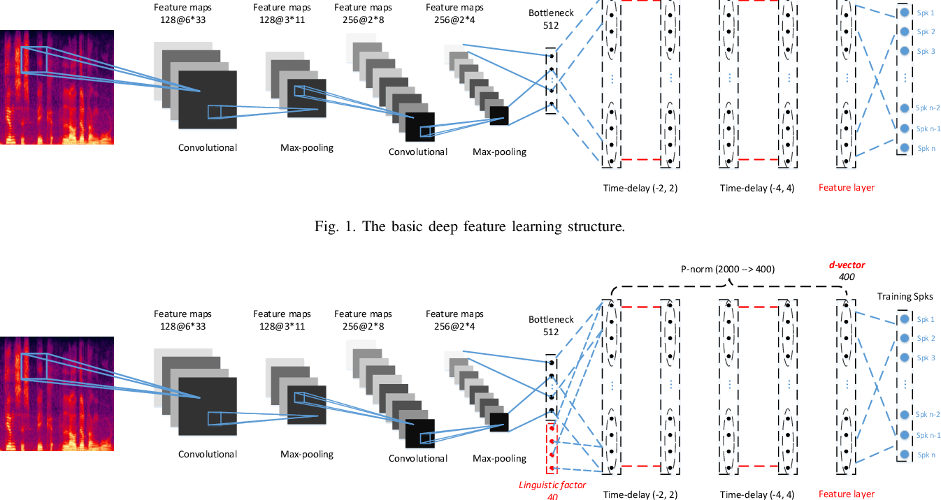 Figure 1 for Cross-lingual Speaker Verification with Deep Feature Learning