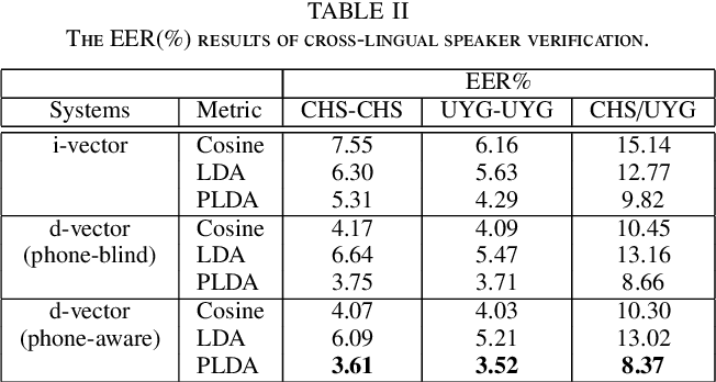 Figure 3 for Cross-lingual Speaker Verification with Deep Feature Learning
