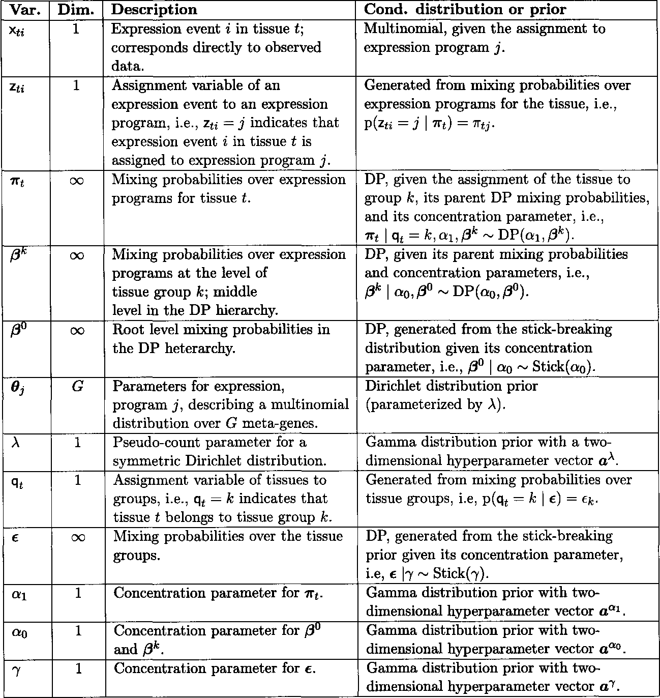 Table 3 1 from Computational discovery of gene modules, regulatory