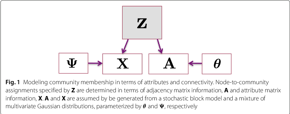 Figure 1 for Stochastic Block Models with Multiple Continuous Attributes