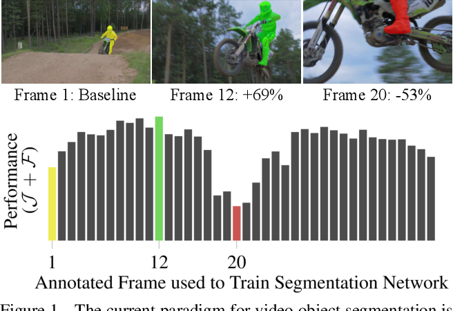 Figure 1 for BubbleNets: Learning to Select the Guidance Frame in Video Object Segmentation by Deep Sorting Frames