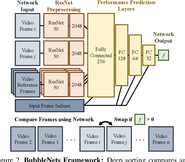 Figure 3 for BubbleNets: Learning to Select the Guidance Frame in Video Object Segmentation by Deep Sorting Frames