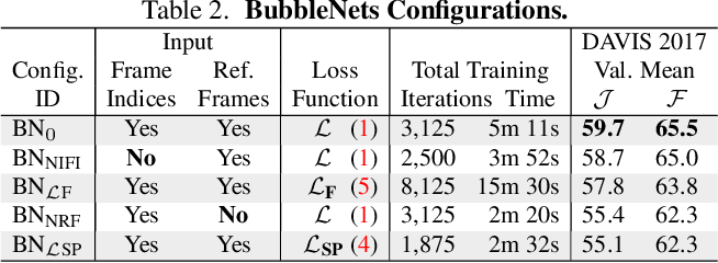 Figure 4 for BubbleNets: Learning to Select the Guidance Frame in Video Object Segmentation by Deep Sorting Frames