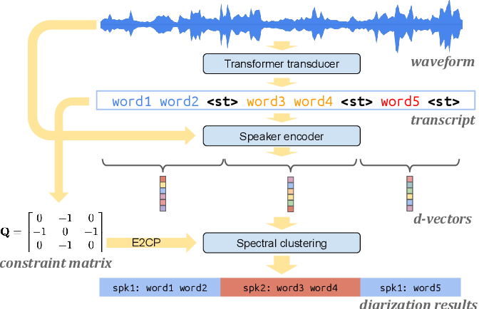 Figure 1 for Turn-to-Diarize: Online Speaker Diarization Constrained by Transformer Transducer Speaker Turn Detection