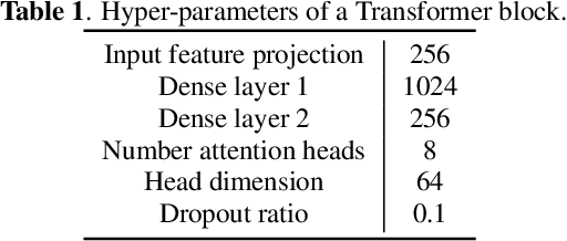 Figure 2 for Turn-to-Diarize: Online Speaker Diarization Constrained by Transformer Transducer Speaker Turn Detection