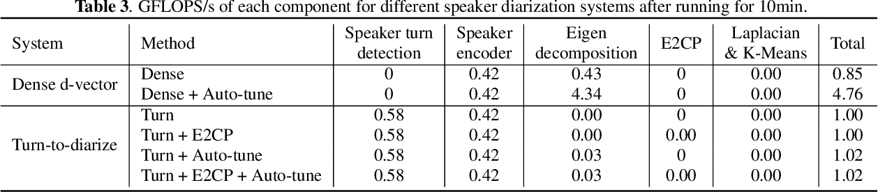 Figure 4 for Turn-to-Diarize: Online Speaker Diarization Constrained by Transformer Transducer Speaker Turn Detection