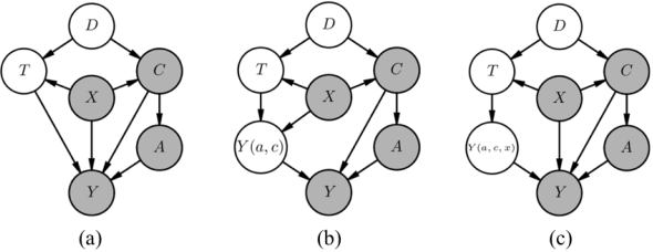 Figure 3 for Counterfactual Normalization: Proactively Addressing Dataset Shift and Improving Reliability Using Causal Mechanisms