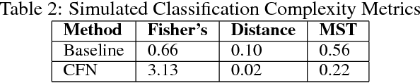 Figure 4 for Counterfactual Normalization: Proactively Addressing Dataset Shift and Improving Reliability Using Causal Mechanisms