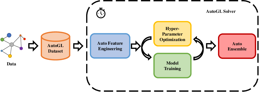 Figure 1 for AutoGL: A Library for Automated Graph Learning