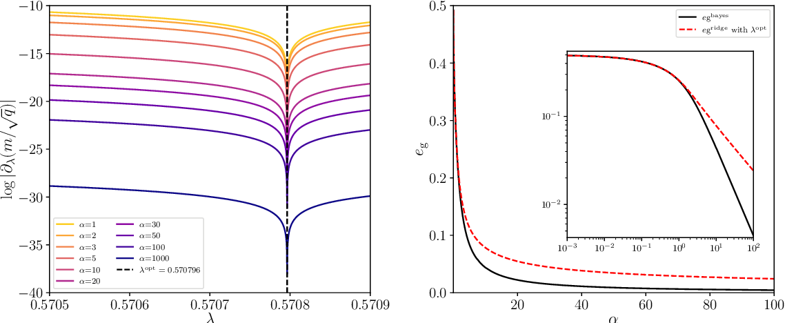 Figure 3 for Generalization error in high-dimensional perceptrons: Approaching Bayes error with convex optimization
