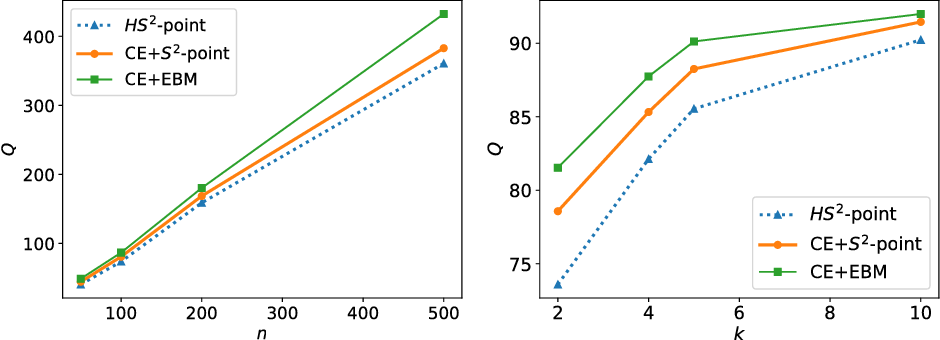 Figure 3 for $HS^2$: Active Learning over Hypergraphs